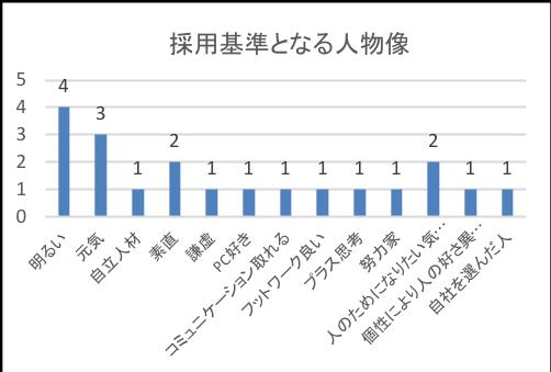 あいち企業図鑑掲載企業様Q6-3