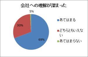 パワハラアンケ_研修について-6グラフ