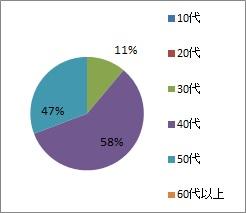 パワハラアンケ_年代グラフ
