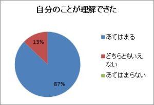 パワハラアンケ_研修について-5グラフ