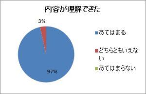 パワハラアンケ_研修について-1グラフ