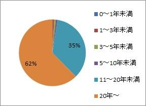パワハラアンケ_勤続年数グラフ