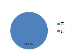 20200211_三浦電気_性別