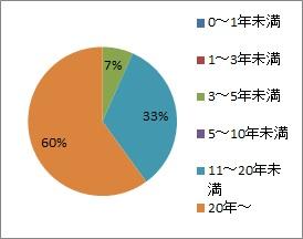 20200211_三浦電気_勤続年数