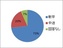 20200211_三浦電気_入社形態