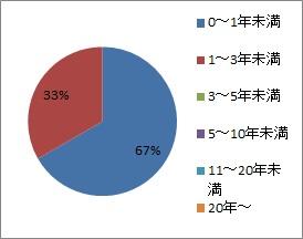 20200214_藤城建設_勤続年数