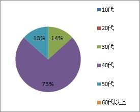 20200211_三浦電気_年代