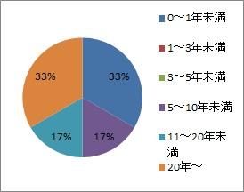 20200226_丸豊_勤続年数