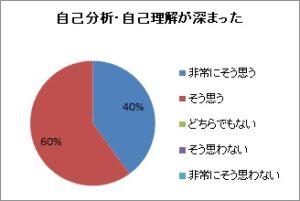 20200711_自己分析(三浦電気)