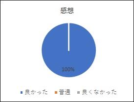 2020.07-2021.05レゴ体験会アンケ(1_感想)
