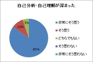 2021.4.1_自己分析・自己理解(新入_電業社)